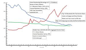 Class war graph