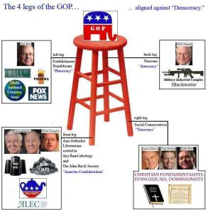 The 4 Legs of the GOP