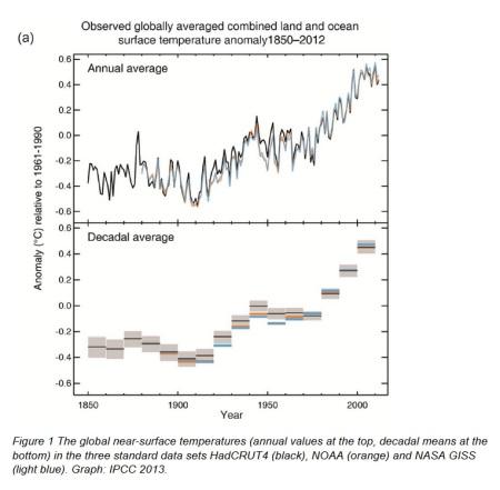 Global Temperature Graph 1850-2012