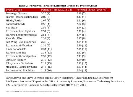 Perceived Threat of Extremist Groups by Type of Group