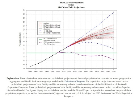 UN World Population Projection versus IPCC Crop Yield Projections