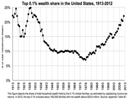 Top 0.1% Wealth Share in the United States 1913-2012