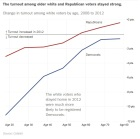 NYT Analysis - White Voter Turnout by Age