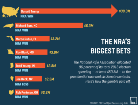 nra donations
